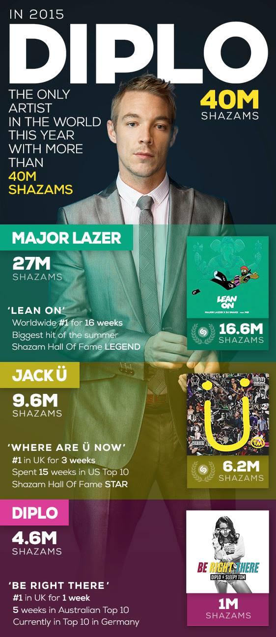 Дипло самый популярный музыкант в Shazam