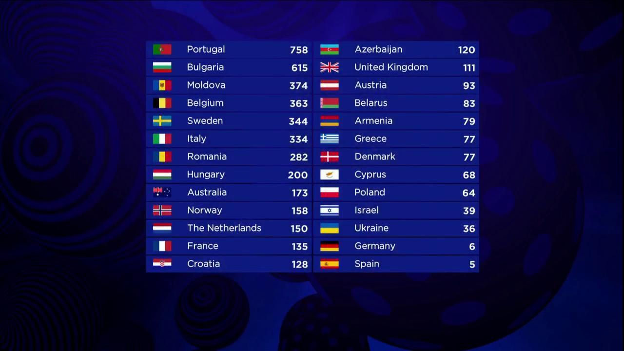 result-eurovision-2017