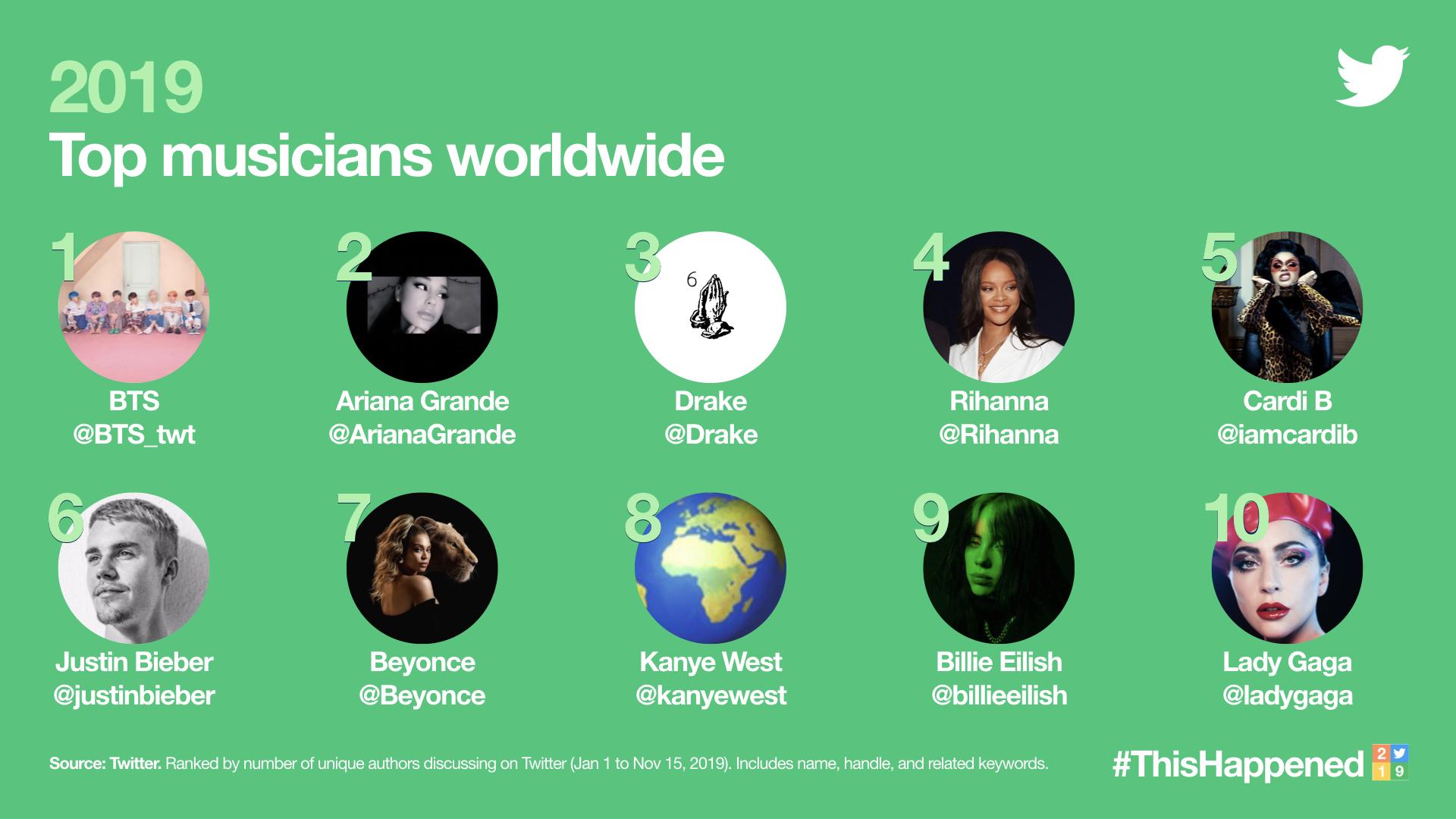 top10 twitter2019 - 10 самых обсуждаемых артистов на Twitter в 2019 году
