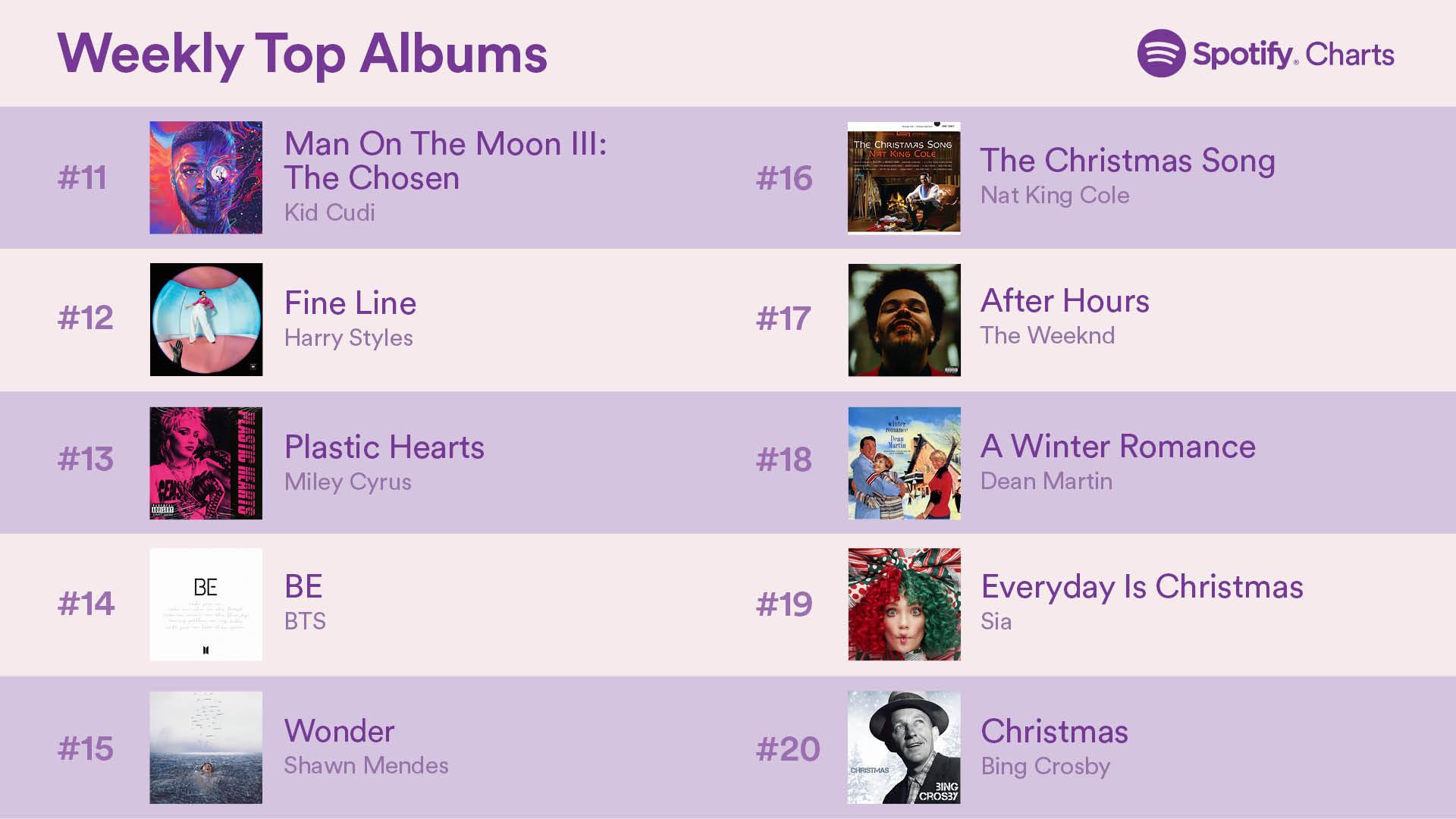 top 50albums 24dec2020 2 - Топ-50 альбомов на Spotify (18-24 декабря 2020)