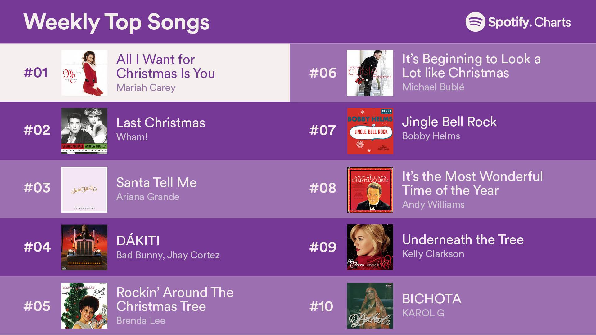 top 50songs 24dec2020 1 - Топ-50 песен на Spotify (18-24 декабря 2020)