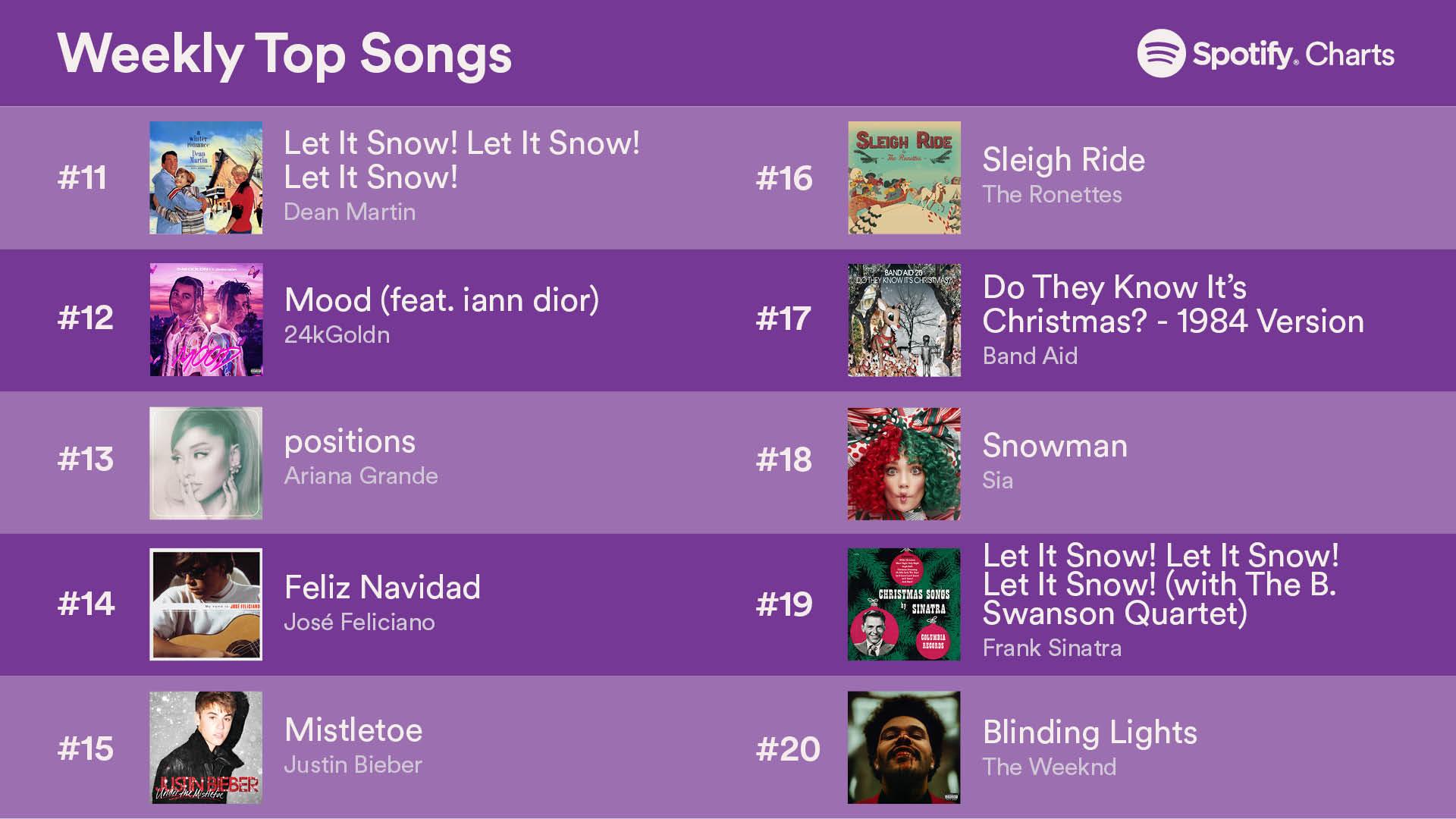 top 50songs 24dec2020 2 - Топ-50 песен на Spotify (18-24 декабря 2020)