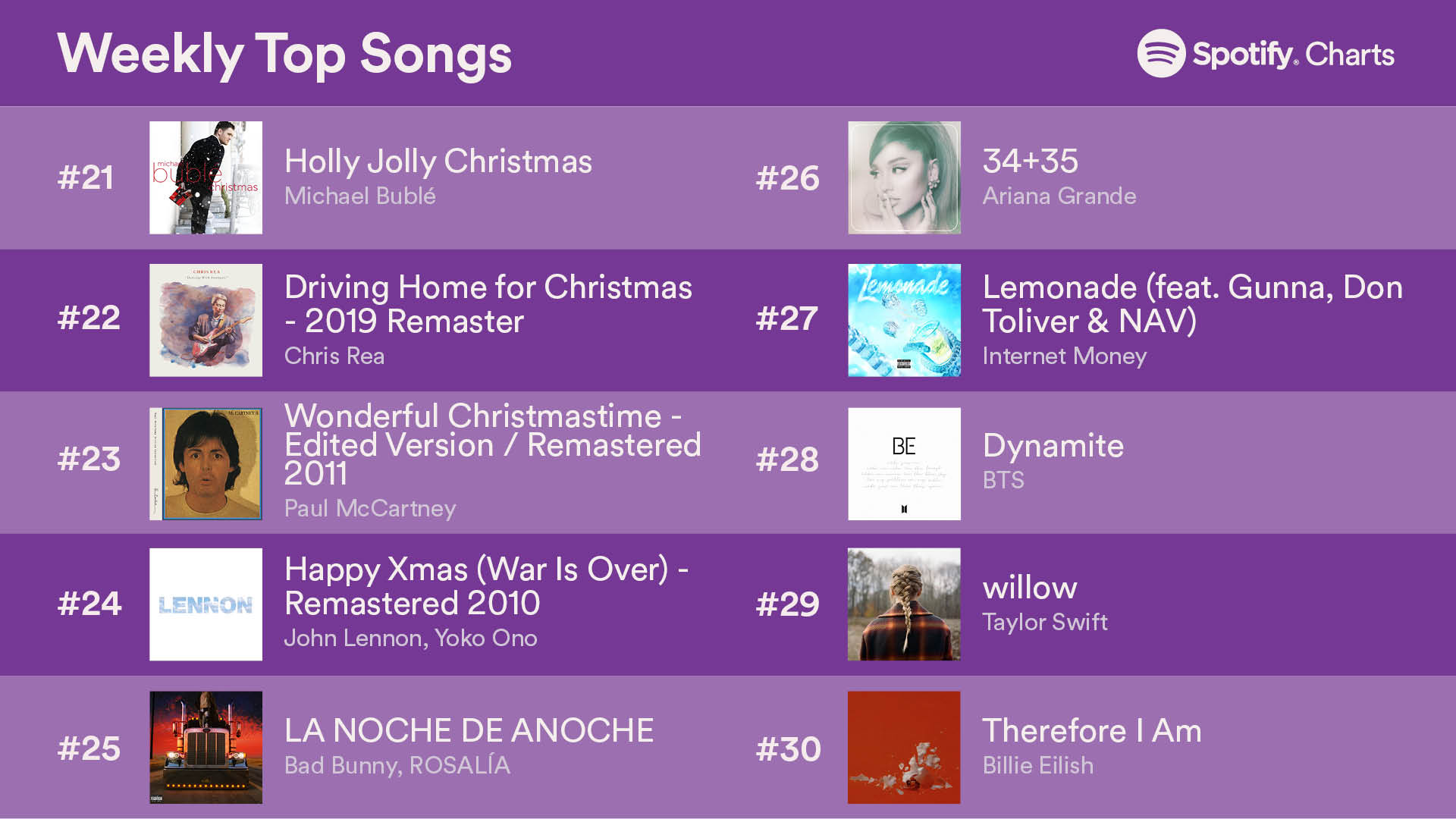 top 50songs 24dec2020 3 - Топ-50 песен на Spotify (18-24 декабря 2020)