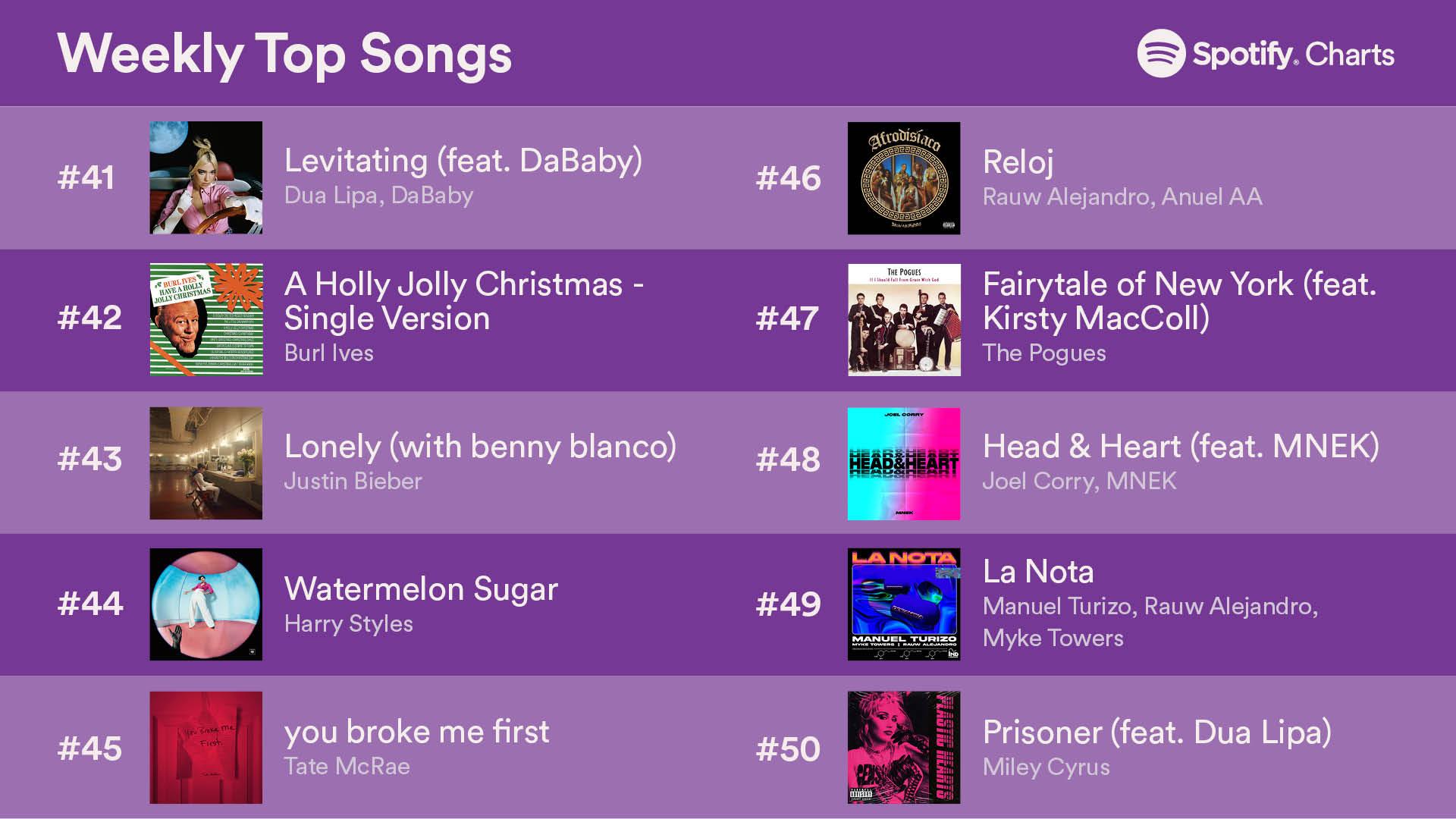 top 50songs 24dec2020 5 - Топ-50 песен на Spotify (18-24 декабря 2020)